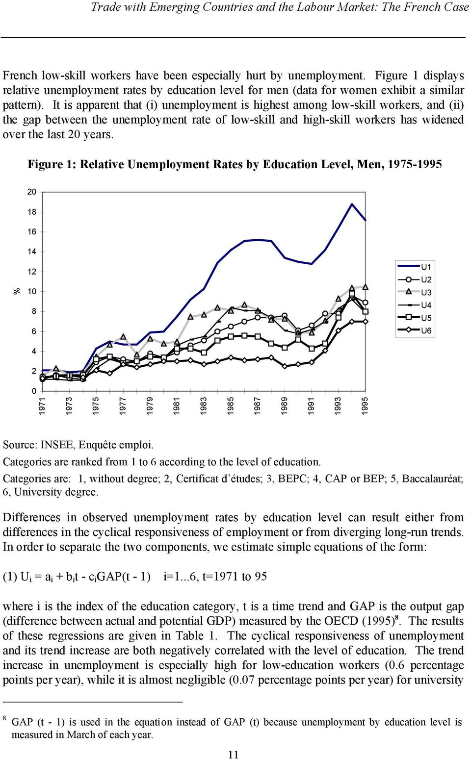 It is apparent that (i) unemployment is highest among low-skill workers, and (ii) the gap between the unemployment rate of low-skill and high-skill workers has widened over the last 20 years.