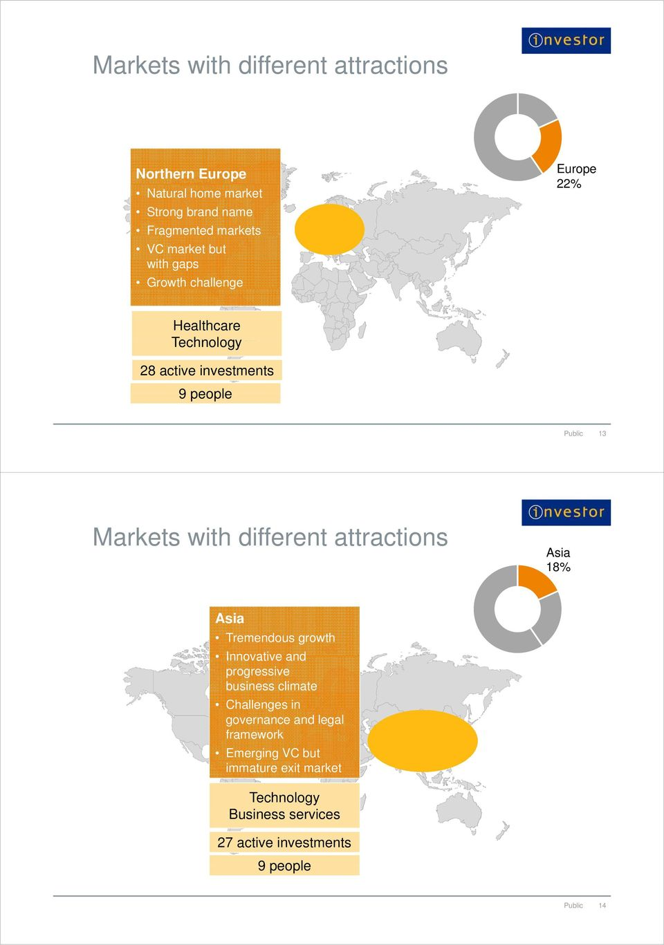 different attractions 13 Asia 18% Asia Tremendous growth Innovative and progressive business climate Challenges in