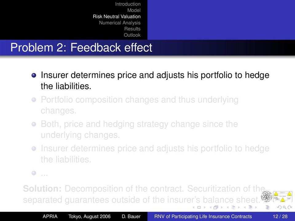 Insurer determines price and adjusts his portfolio to hedge the liabilities.... Solution: Decomposition of the contract.
