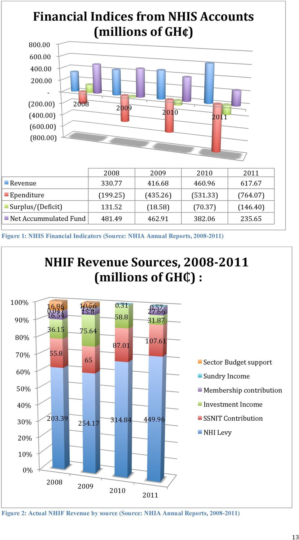 65 Figure 1: NHIS Financial Indicators (Source: NHIA Annual Reports, 2008-2011) NHIF Revenue Sources, 2008-2011 (millions of GH ) : 100% 90% 80% 70% 60% 50% 16.86 10.56 0.047 16.54 15.8 1.02 0.31 0.