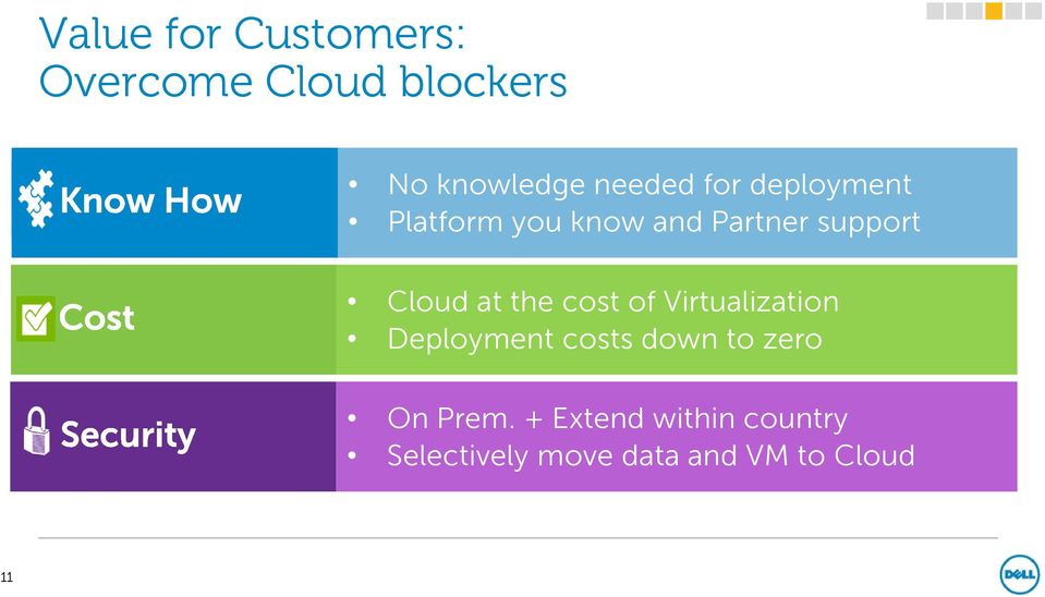 the cost of Virtualization Deployment costs down to zero On Prem.