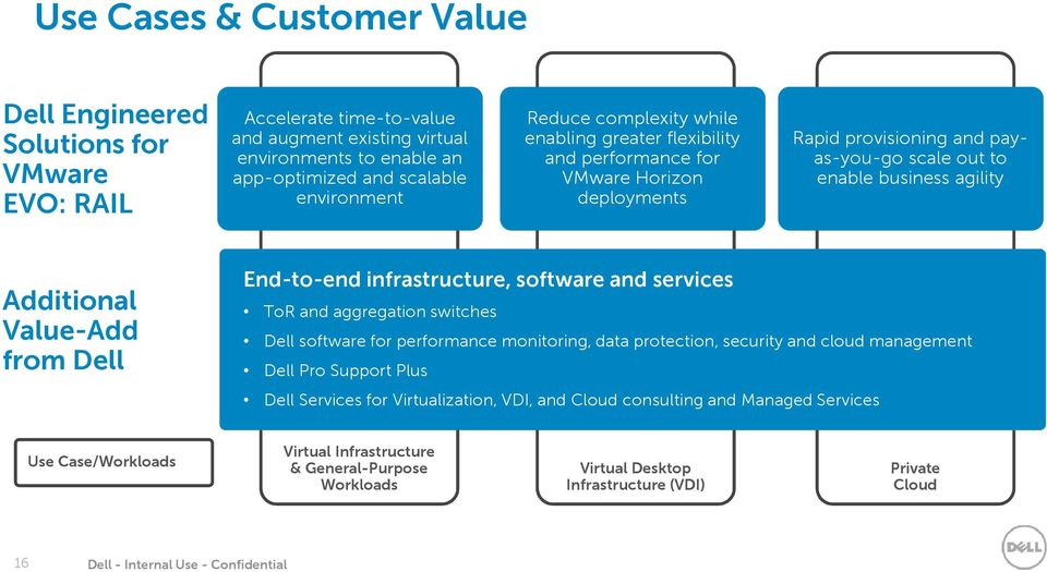 End-to-end infrastructure, software and services ToR and aggregation switches Dell software for performance monitoring, data protection, security and cloud management Dell Pro Support Plus Dell