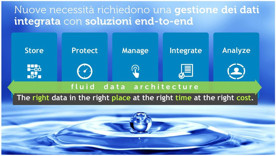 Analyze fluid data architecture The right data in the right
