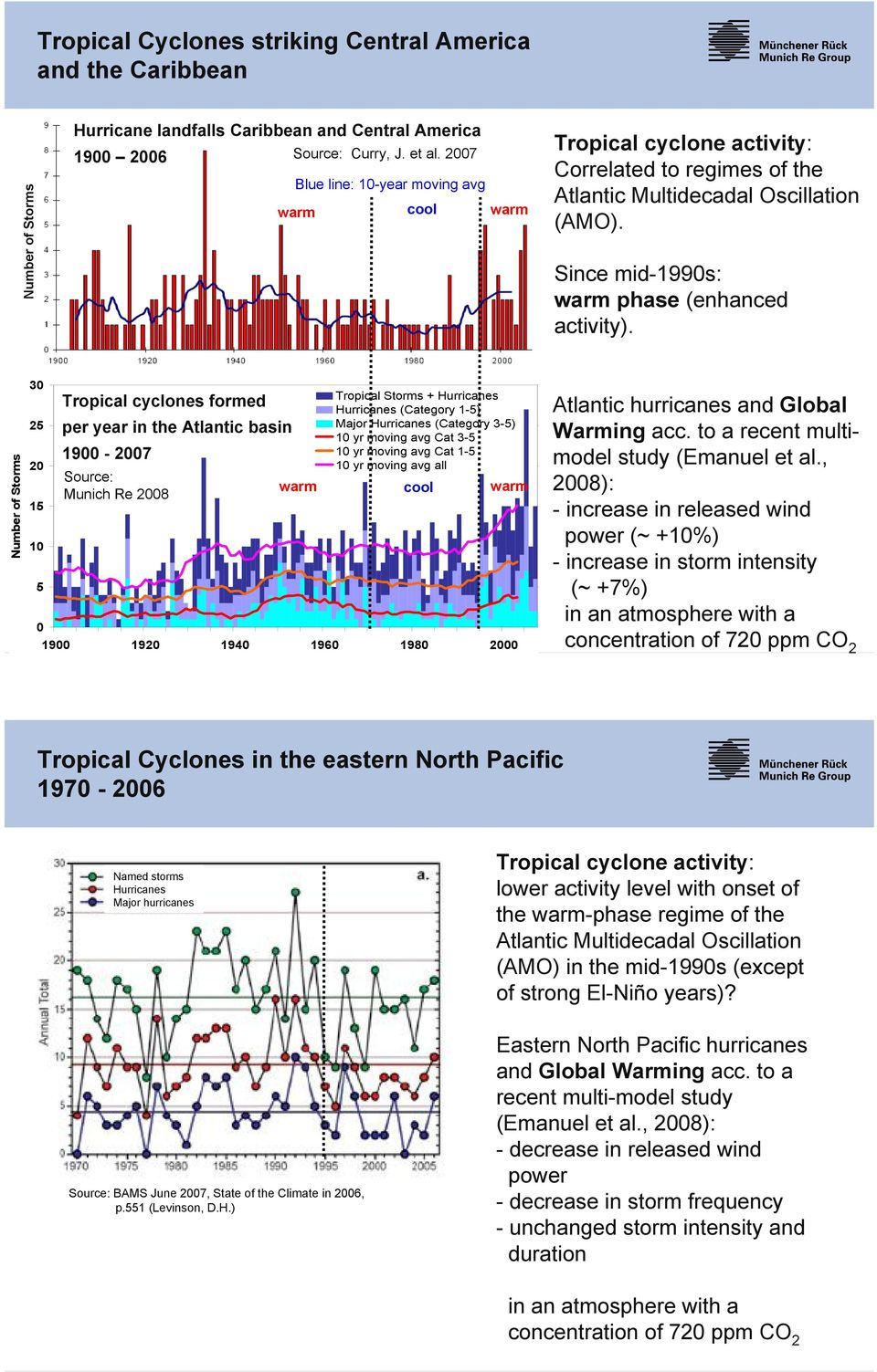 Number of Storms 30 25 20 15 10 5 0 Tropical cyclones formed per year in the Atlantic basin 1900-2007 Source: warm Munich Re 2008 Tropical Storms + Hurricanes Hurricanes (Category 1-5) Major
