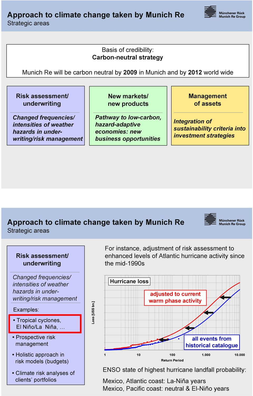 of assets Integration of sustainability criteria into investment strategies Approach to climate change taken by Munich Re Risk assessment/ underwriting Changed frequencies/ intensities of weather