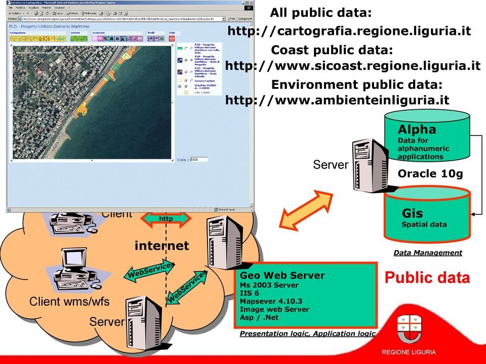 it Alpha Data for alphanumeric applications Oracle 10g Client http Gis Spatial data internet Data