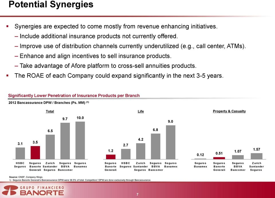 Take advantage of Afore platform to cross-sell annuities products. The ROAE of each Company could expand significantly in the next 3-5 years.