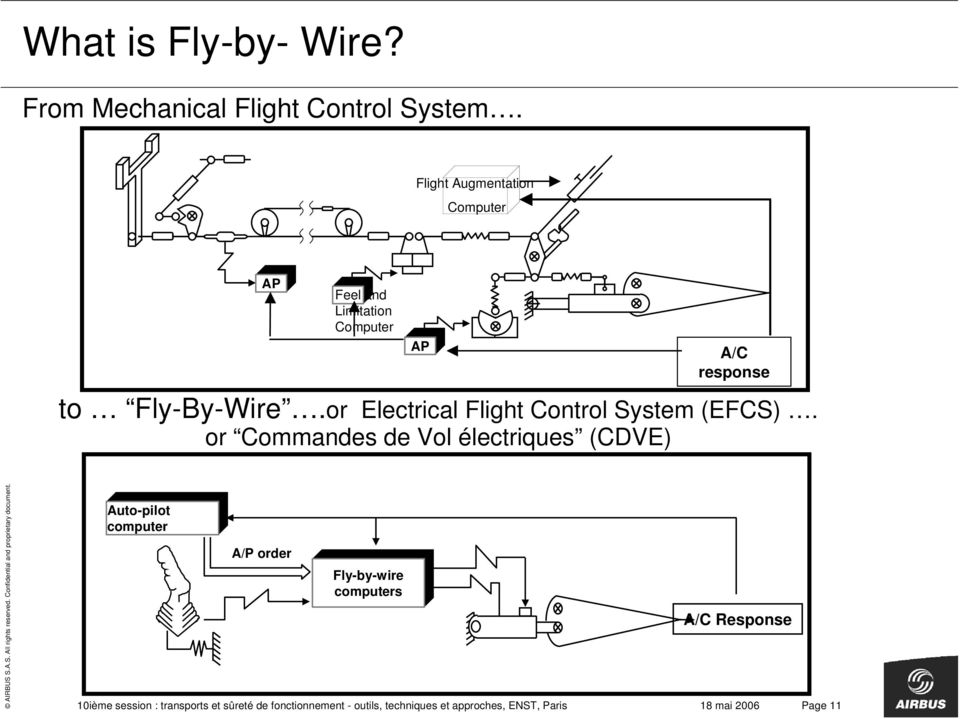 or Electrical Flight Control System (EFCS).