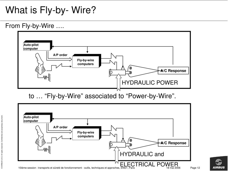 associated to Power-by-Wire.
