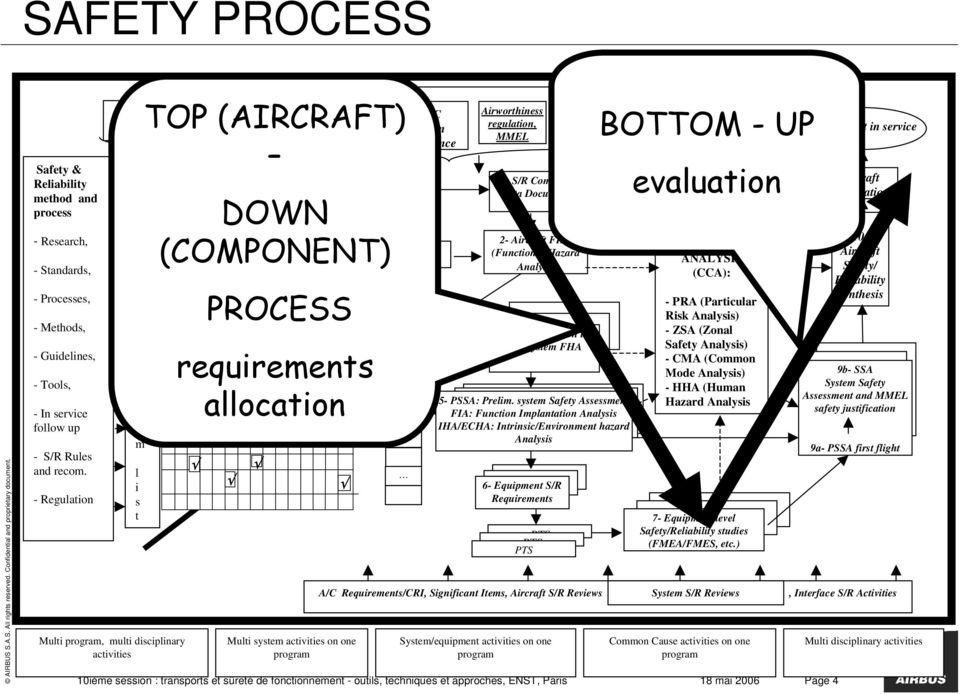 document Previous A/C design and In service experience A/C constraints A/C Functions List (COMPONENT) Function /Systems allocation matrix Aircraft functions list requirements DOWN PROCESS allocation