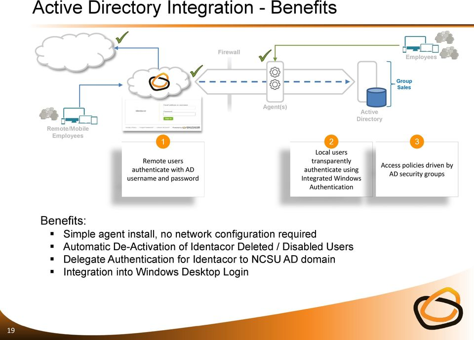 Access policies driven by AD security groups Benefits: Simple agent install, no network configuration required Automatic