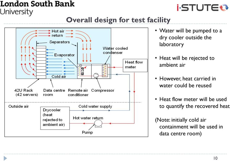 water could be reused Heat flow meter will be used to quantify the recovered