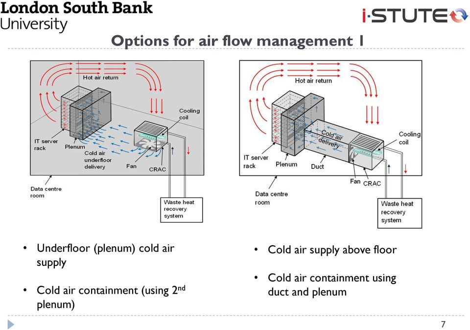 (using 2 nd plenum) Cold air supply above