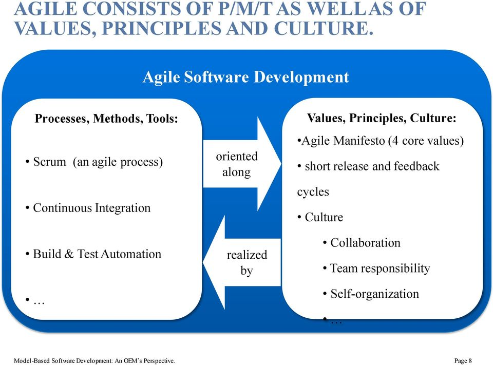 Test Automation oriented along realized by Values, Principles, Culture: Agile Manifesto (4 core values) short
