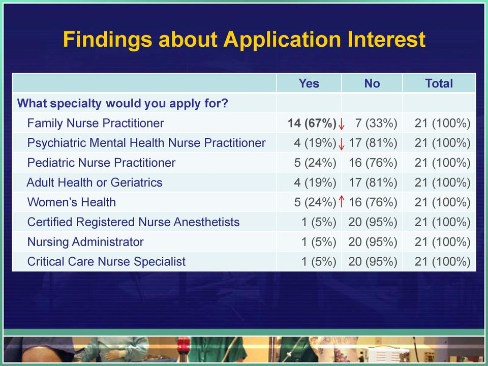 Pediatric Nurse Practitioner 5 (24%) 16 (76%) 21 (100%) Adult Health or Geriatrics 4 (19%) 17 (81%) 21 (100%) Women s Health 5 (24%)