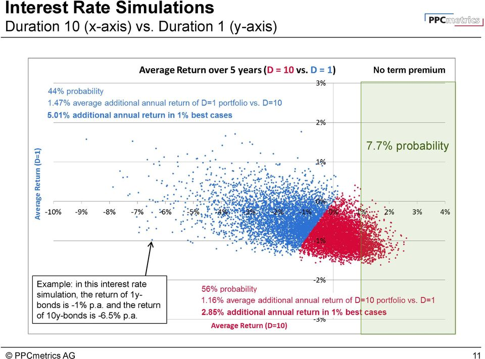 7% probability Example: in this interest rate