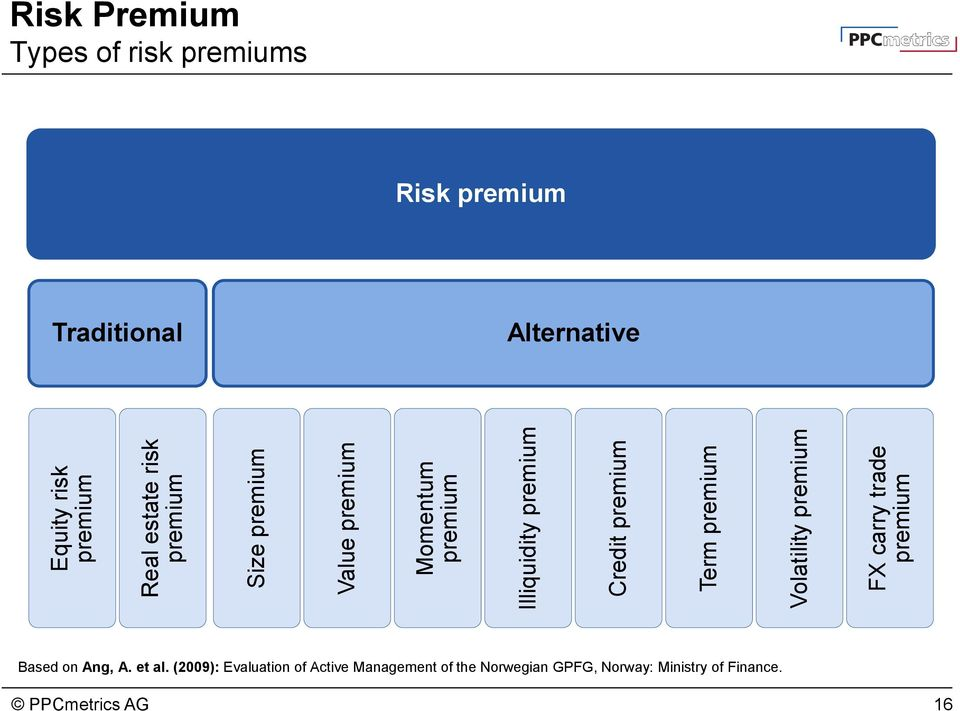 Risk Premium Types of risk premiums Risk premium Traditional Alternative Based on Ang, A.