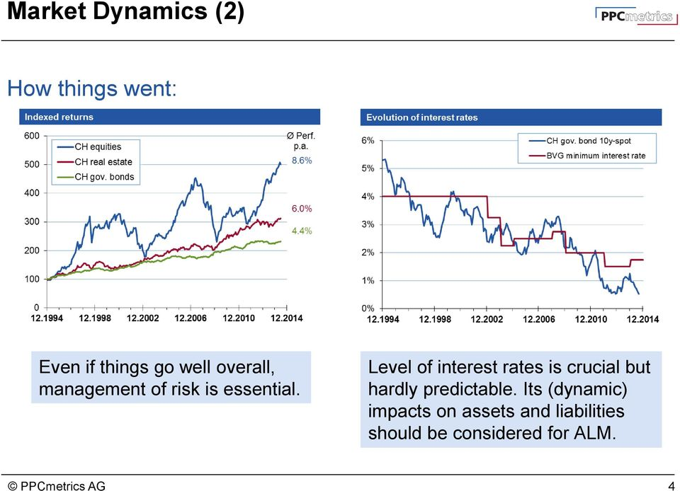 Level of interest rates is crucial but hardly predictable.