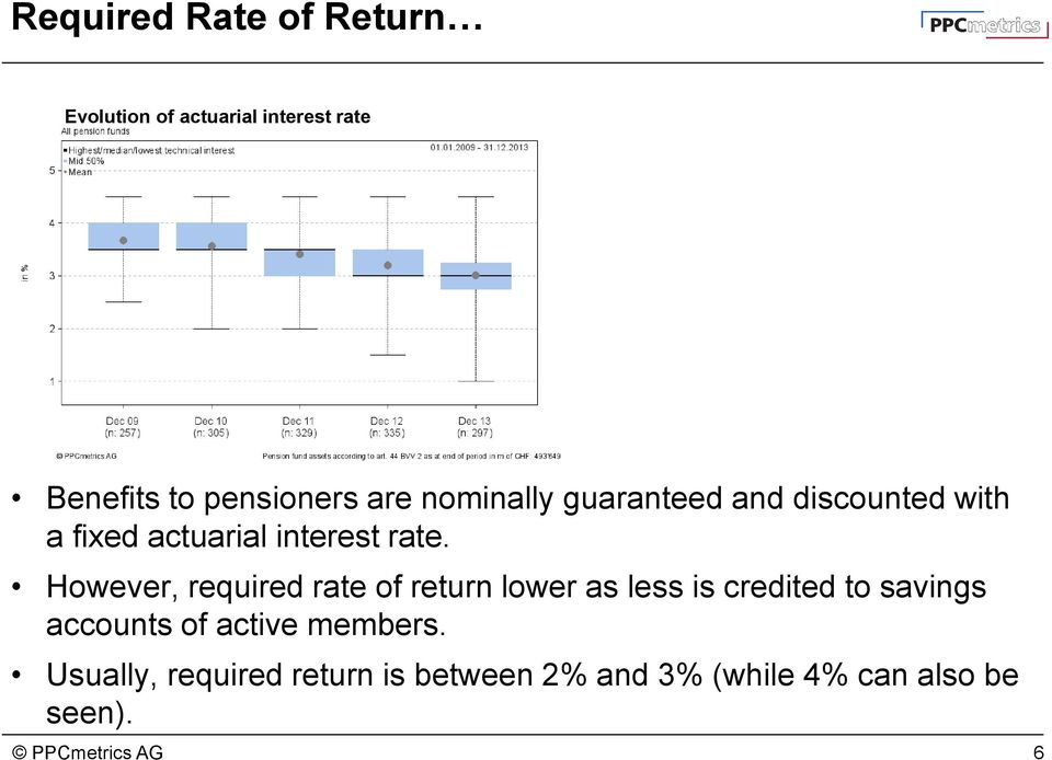 However, required rate of return lower as less is credited to savings accounts of