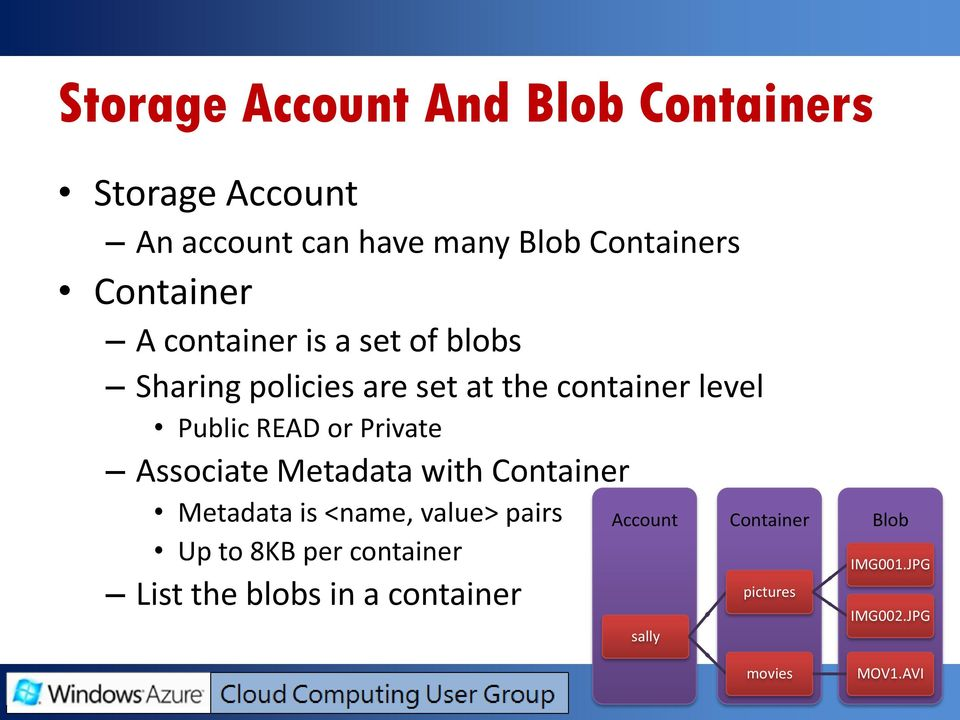 or Private Associate Metadata with Container Metadata is <name, value> pairs Up to 8KB per