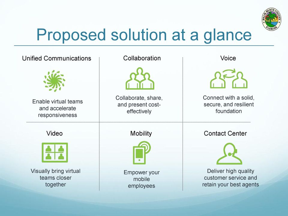 secure, and resilient foundation Video Mobility Contact Center Visually bring virtual teams closer