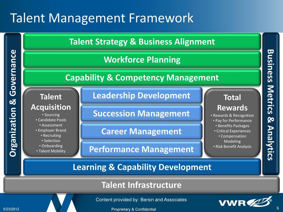 Management Performance Management Learning & Capability Development Talent Infrastructure Content provided by: Bersin and Associates Total Rewards Rewards &