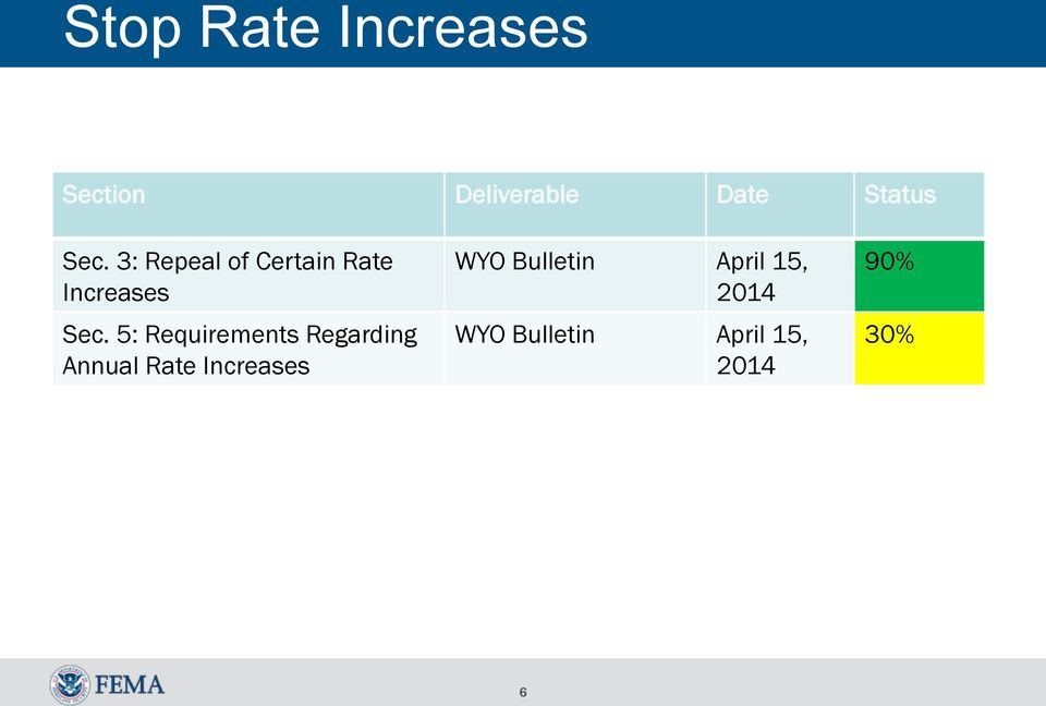 5: Requirements Regarding Annual Rate Increases WYO