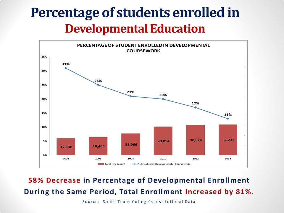 Same Period, Total Enrollment Increased by 81%.