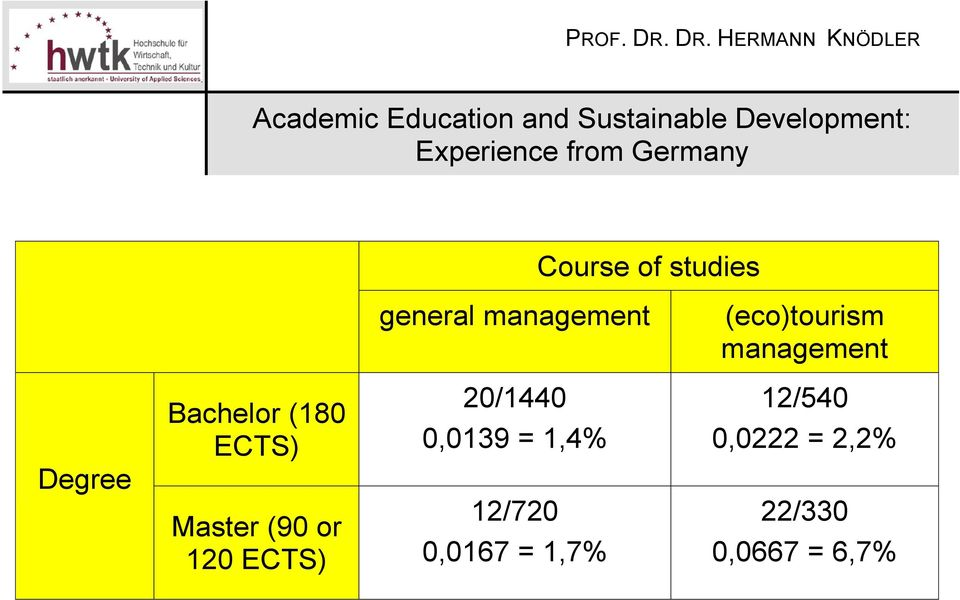 ECTS) Master (90 or 120 ECTS) 20/1440 0,0139 =