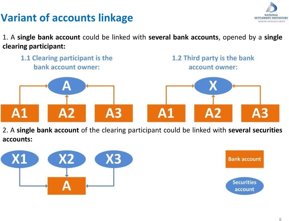 accounts, opened by a single clearing participant: 2.