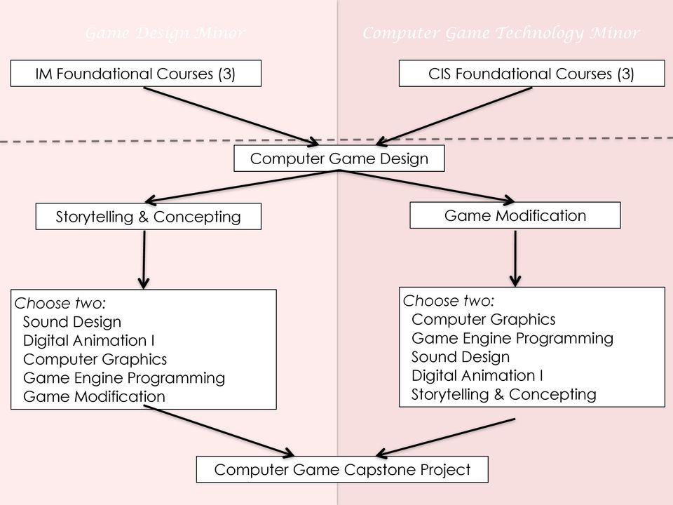 Animation I Computer Graphics Game Engine Programming Game Modification Choose two: Computer Graphics