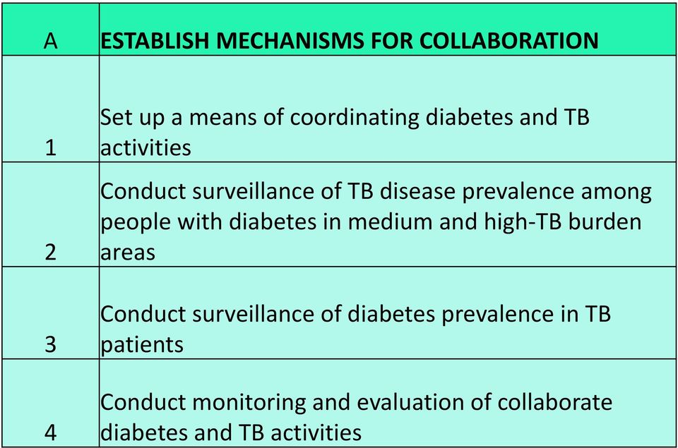 with diabetes in medium and high-tb burden areas Conduct surveillance of diabetes