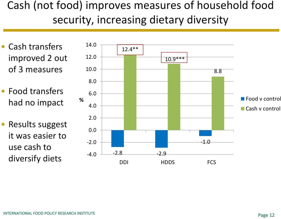 Results suggest it was easier to use cash to diversify diets 14.0 12.4** 12.0 10.