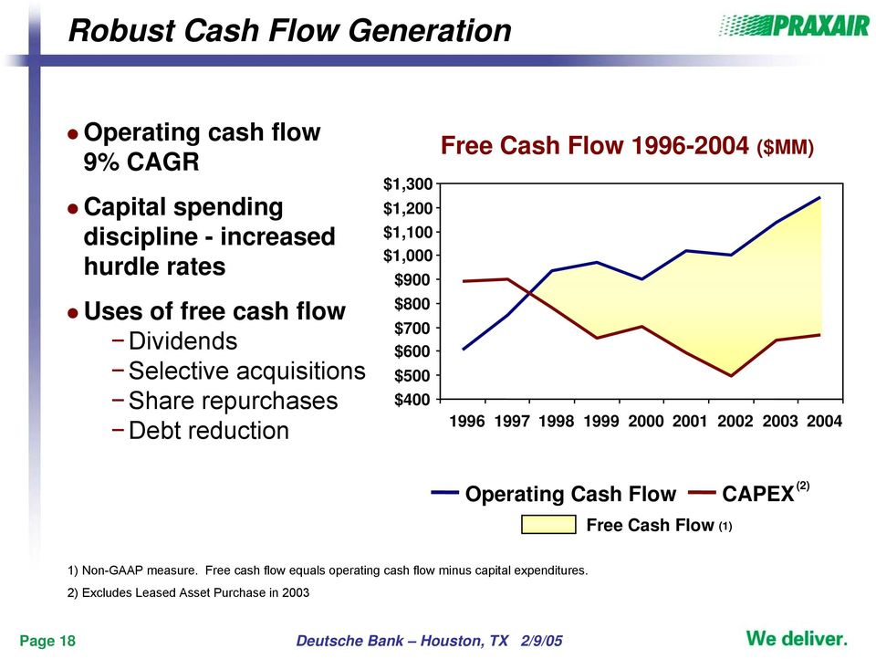 1996-2004 ($MM) 1996 1997 1998 1999 2000 2001 2002 2003 2004 Operating Cash Flow CAPEX (2) Free Cash Flow (1) 1) Non-GAAP measure.