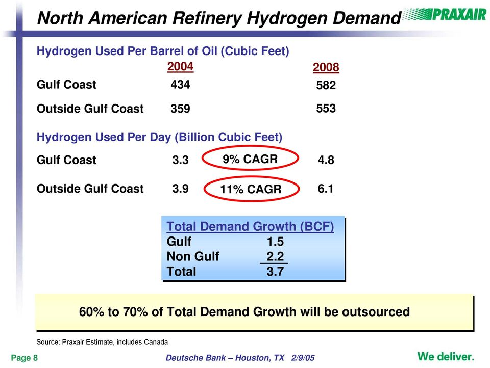8 Outside Gulf Coast 3.9 11% CAGR 6.1 Total Demand Growth (BCF) Gulf 1.5 Non Gulf 2.2 Total 3.
