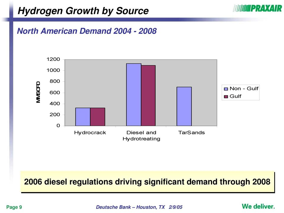 and Hydrotreating TarSands 2006 diesel regulations driving