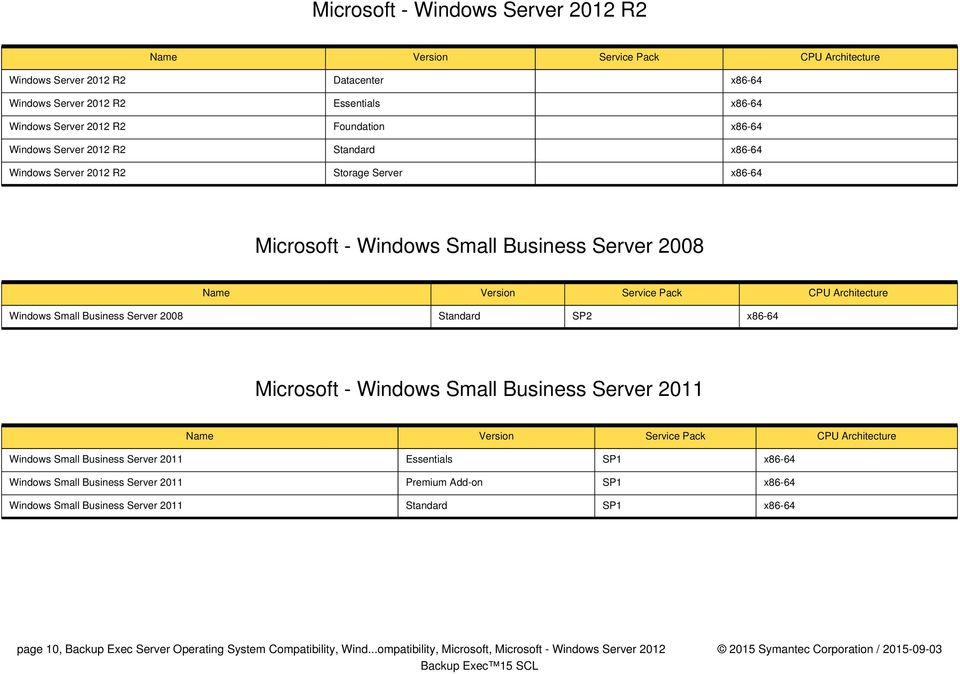 Windows Small Business Server 2011 Windows Small Business Server 2011 Essentials SP1 x86-64 Windows Small Business Server 2011 Premium Add-on SP1 x86-64 Windows Small Business