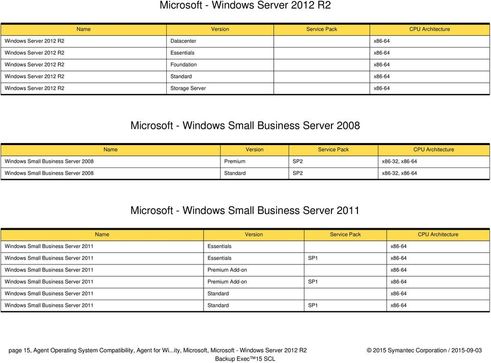 SP2 x86-32, x86-64 Microsoft - Windows Small Business Server 2011 Windows Small Business Server 2011 Essentials x86-64 Windows Small Business Server 2011 Essentials SP1 x86-64 Windows Small Business