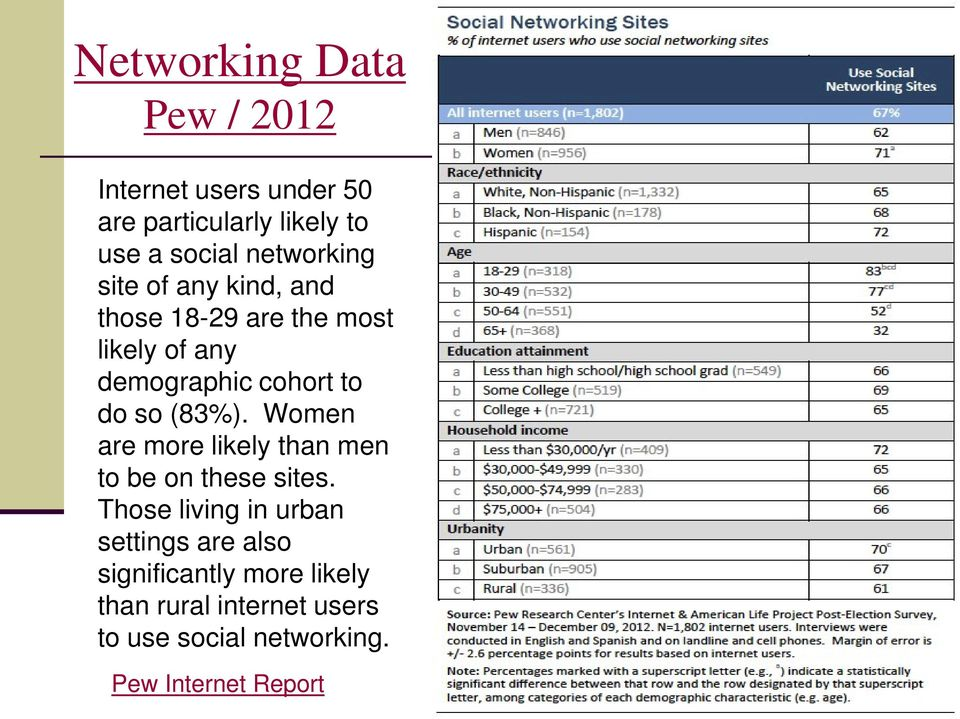 so (83%). Women are more likely than men to be on these sites.