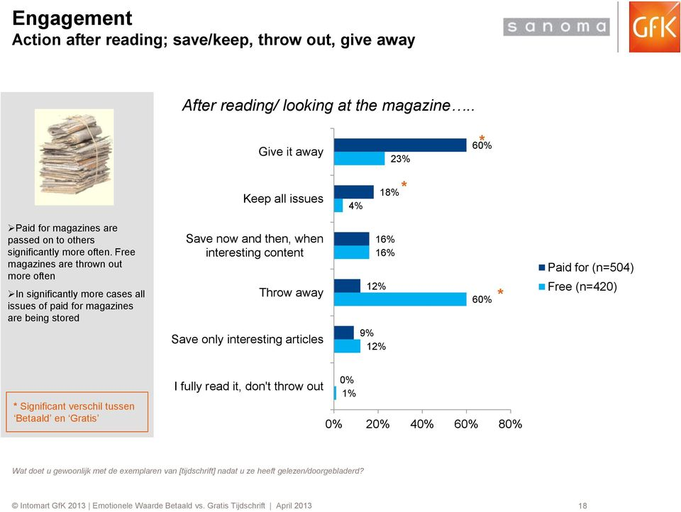 Free magazines are thrown out more often In significantly more cases all issues of paid for magazines are being stored Save now and then, when interesting content Throw away Save only