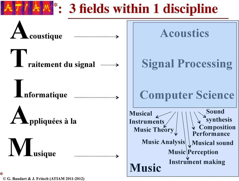 Fritsch (ATIAM 2011-2012) Computer Science Musical Sound Instruments synthesis Music