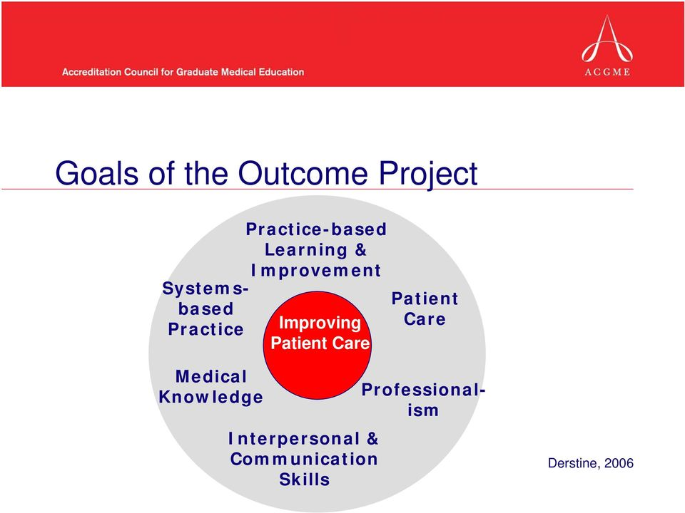Improving Patient Care Developing competence as a physician