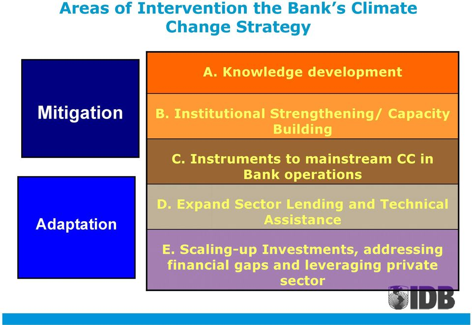 Instruments to mainstream CC in Bank operations Adaptation D.