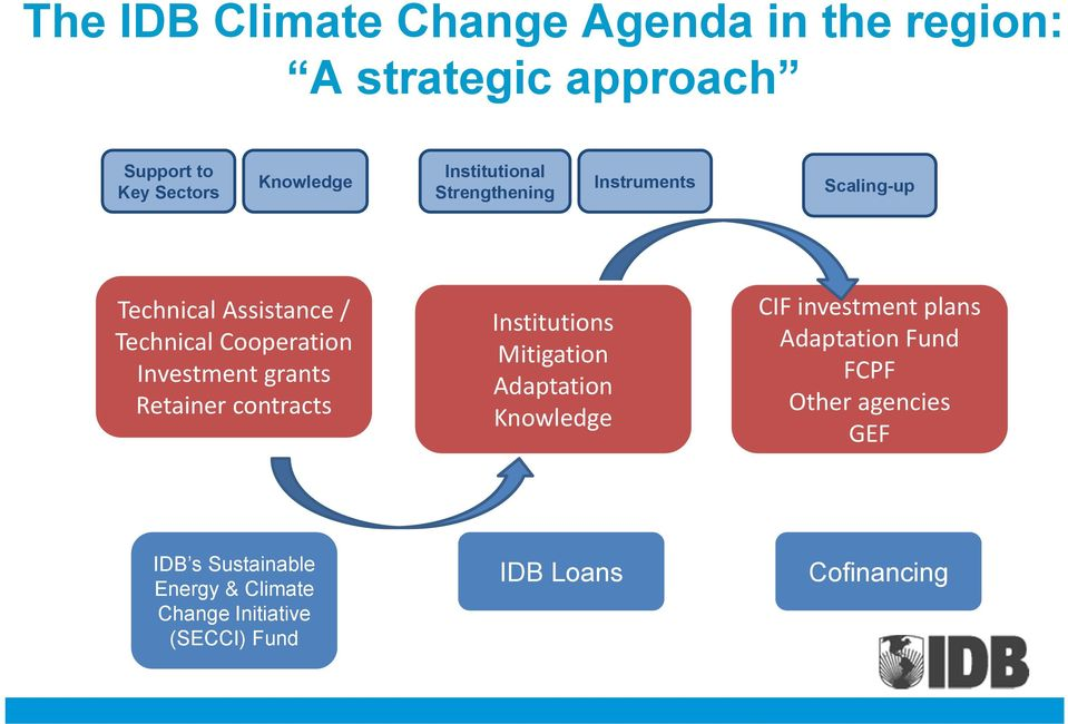 grants Retainer contracts Institutions Mitigation Adaptation Knowledge CIF investment plans Adaptation