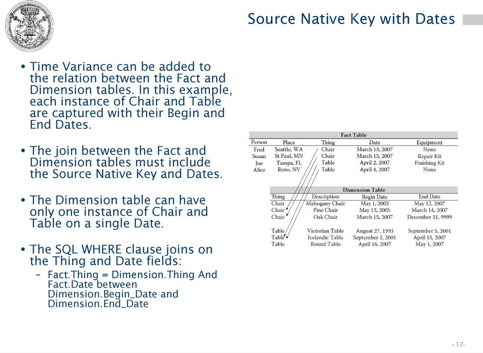 The join between the Fact and Dimension tables must include the Source Native Key and Dates.