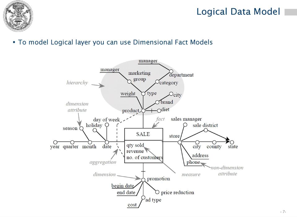 jc3iedm logical data model pdf