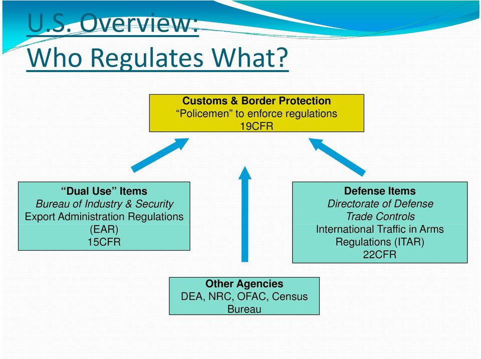 Bureau of Industry & Security Export Administration Regulations (EAR) 15CFR Defense