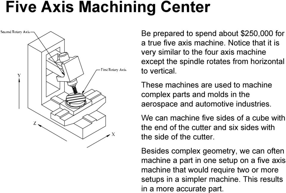 These machines are used to machine complex parts and molds in the aerospace and automotive industries.