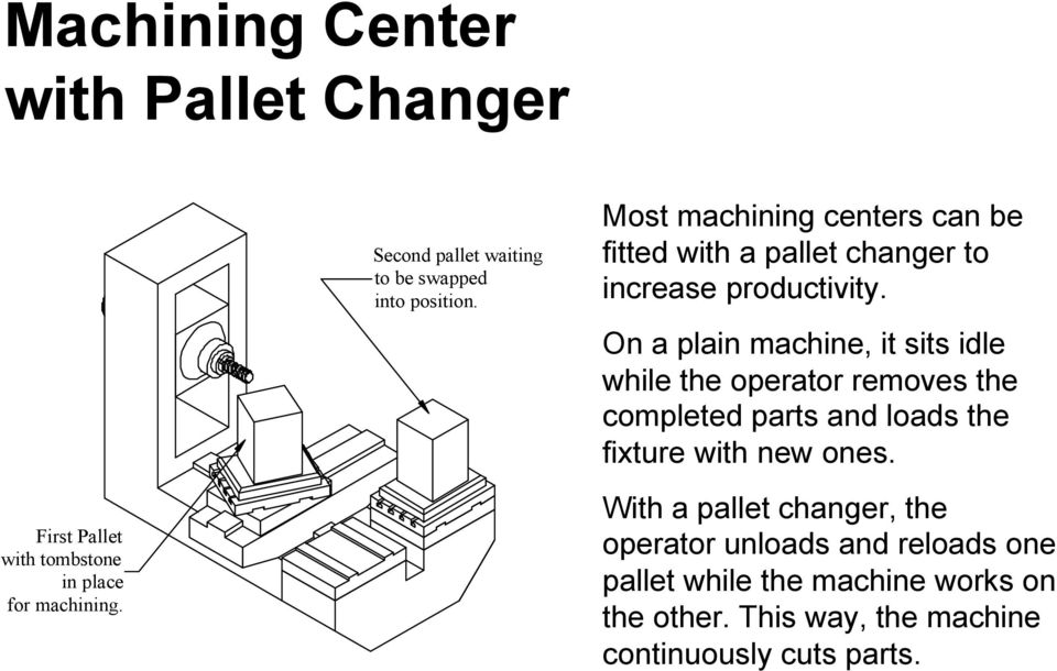 Most machining centers can be fitted with a pallet changer to increase productivity.