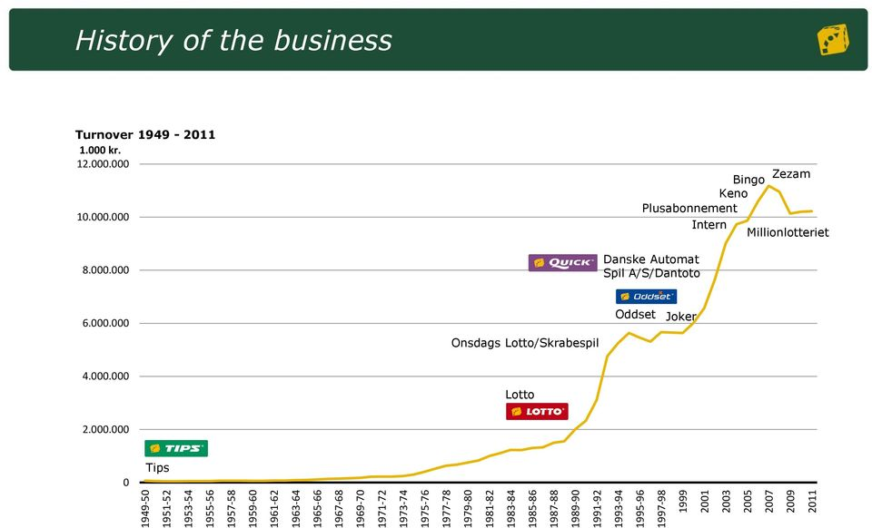 History of the business Turnover 1949-2011 1.000